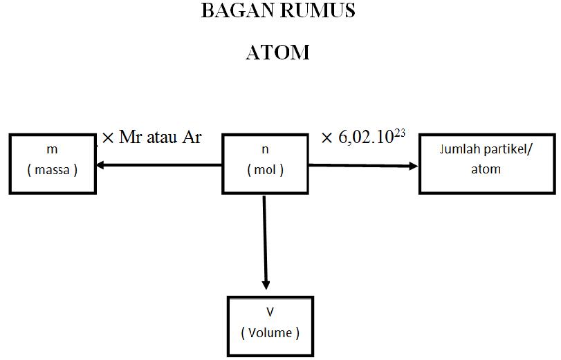 Kimia Soal Soal Pilihan Ganda Kelas X Semester 1